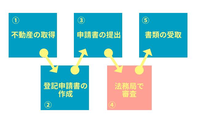 不動産の登記の流れの図
