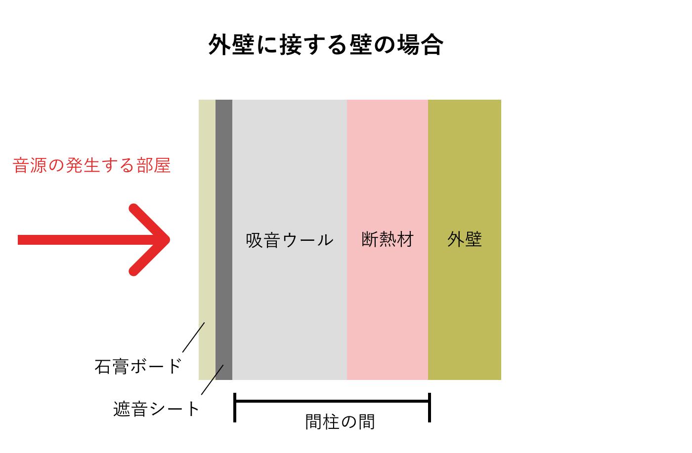 外壁に接する場合の防音