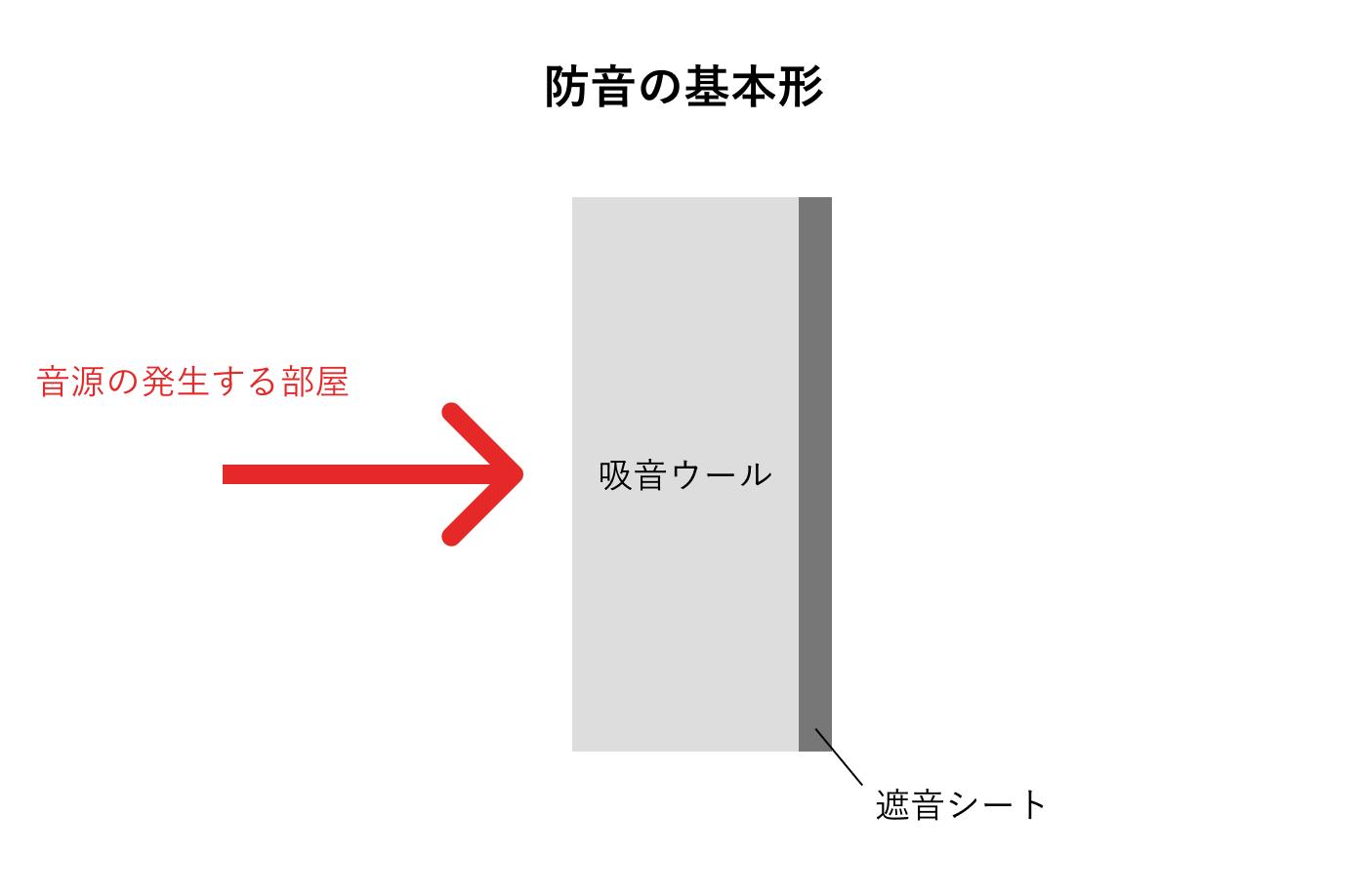 防音の基本形
