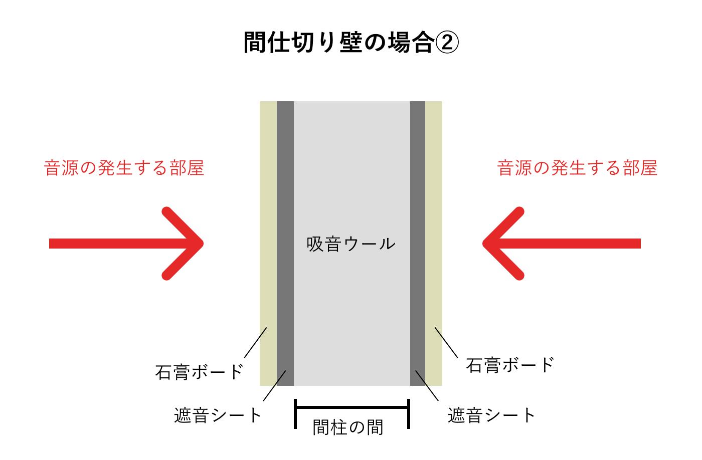 間仕切り壁の防音の自作